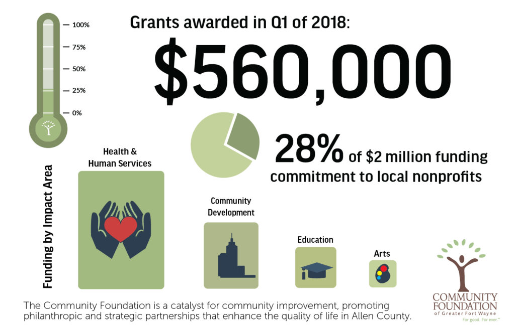 low res final Q1 grants graphic 2018-01